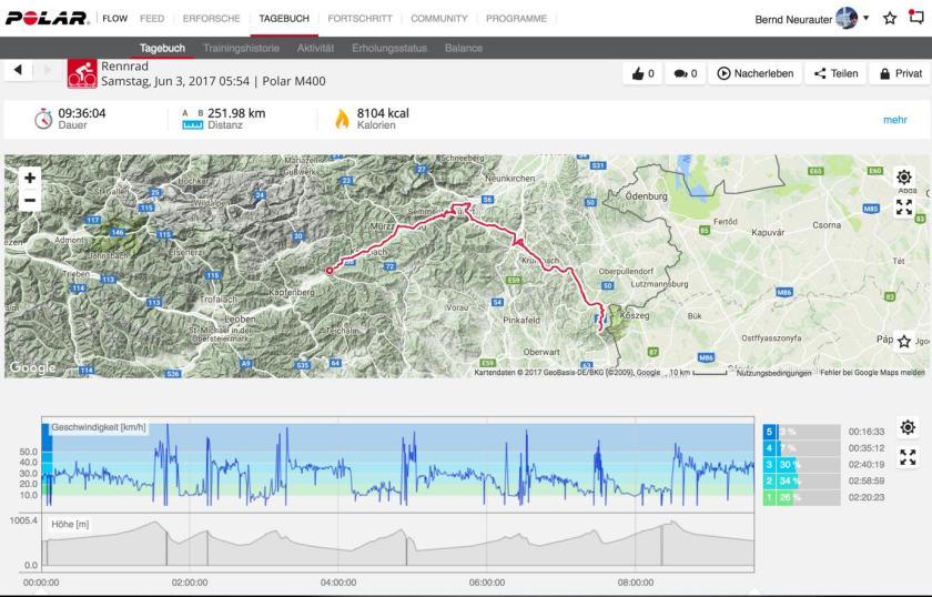 Unsere Polar-Tourdaten. Von Kindberg in der Steiermark zum Geschriebenstein im Burgenland